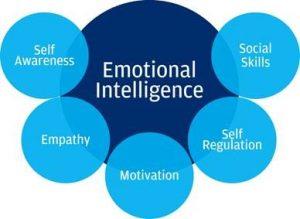 Emotional IQ